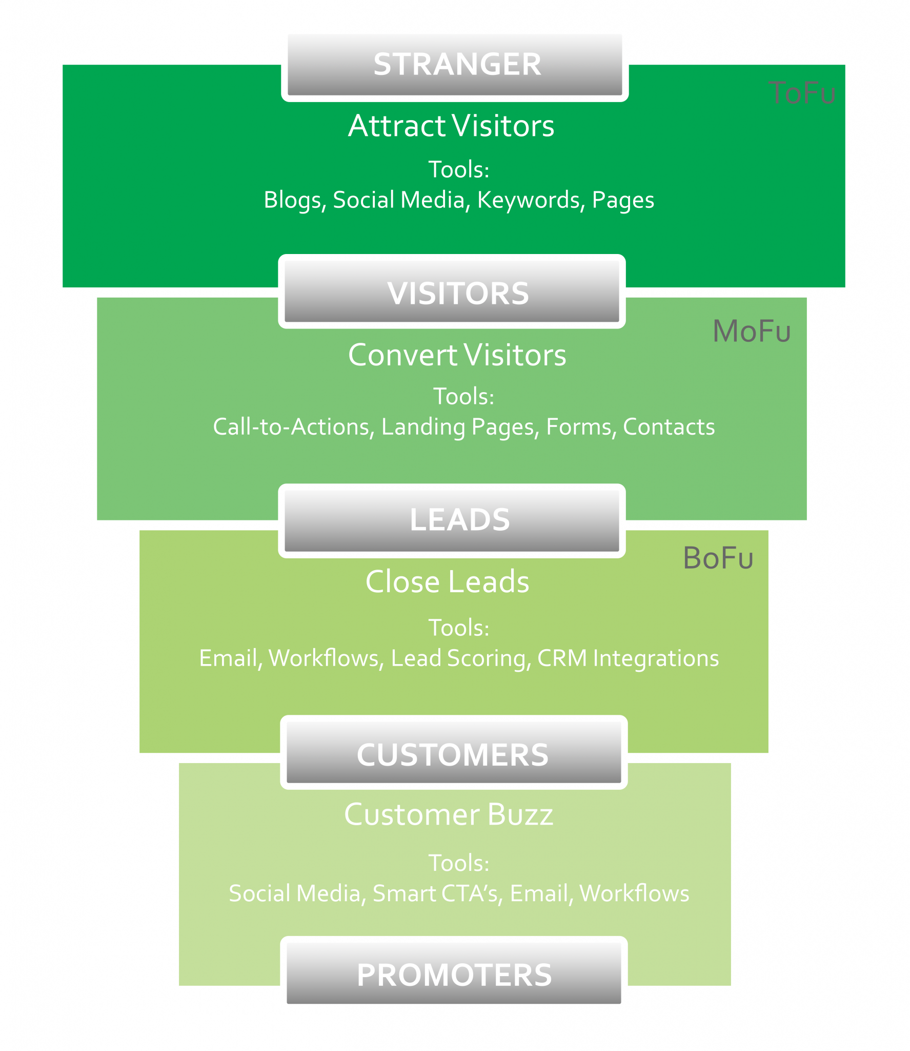 Are you thinking about your inbound marketing?