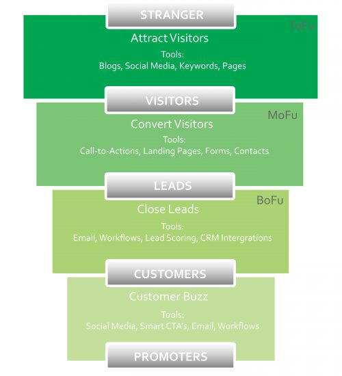 Roots Nurture Funnel